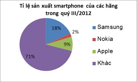 biểu đồ2